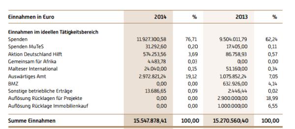 IRD Einnahmen 160630