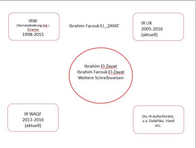 El Zayat Schaubild 160701