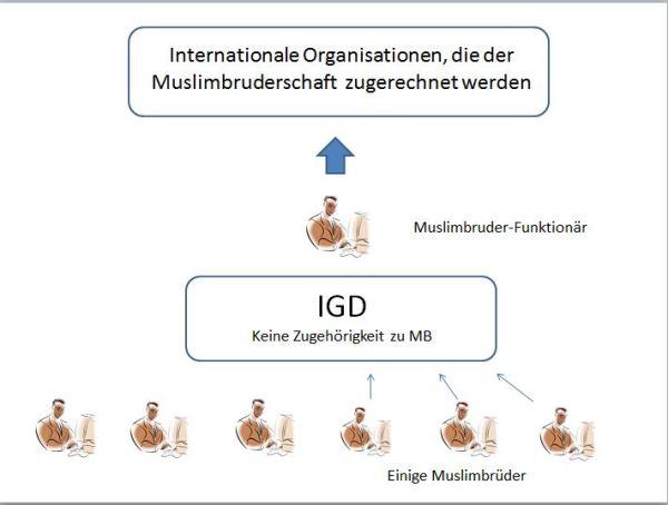 igd-schaubild-170217
